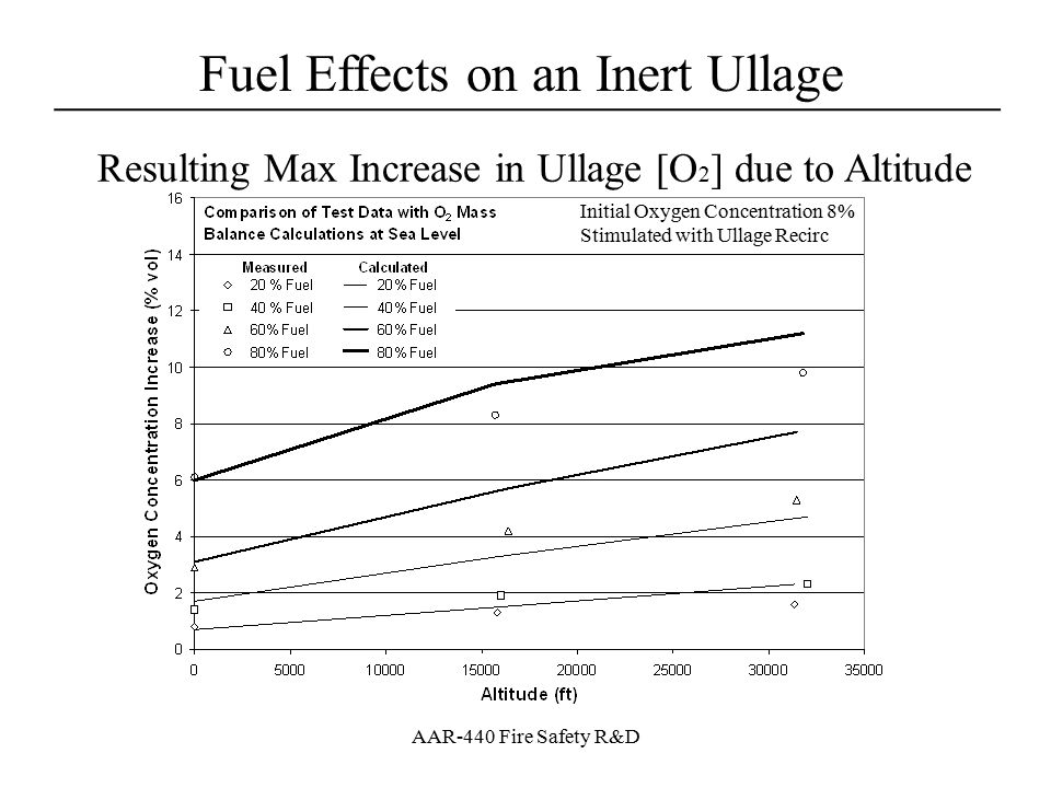 Resulting Max Increase in Ullage [O2] due to Altitude